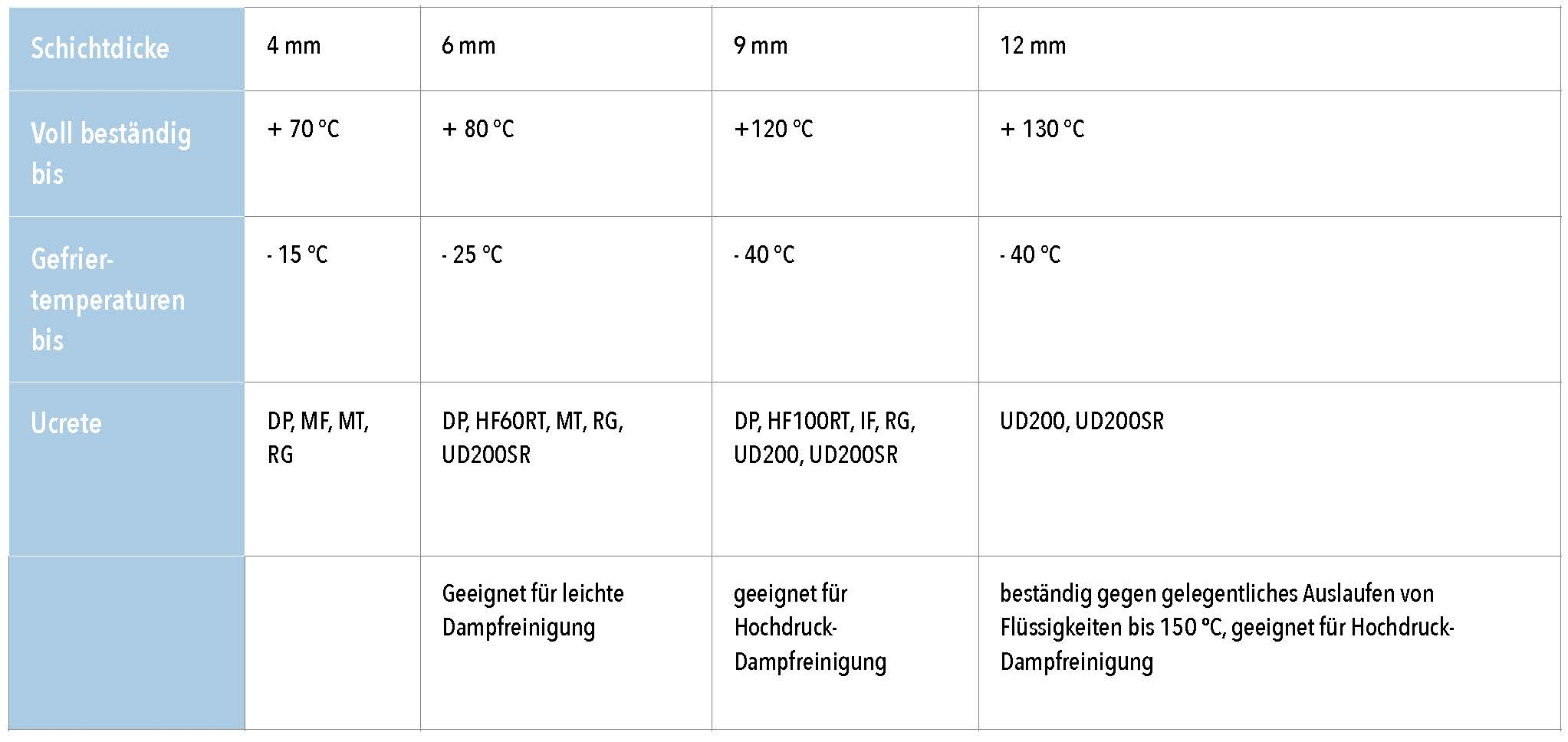 Tabelle Kuhn-Pu-Beton_Ucrete