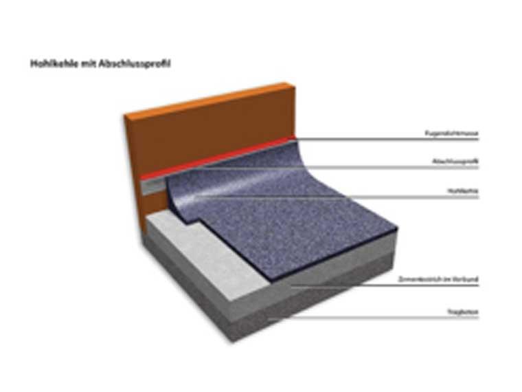 Acrylharz 1.2. Kuhn-Cryl 300 Silikal: Hohlkehle mit Abschlussprofil